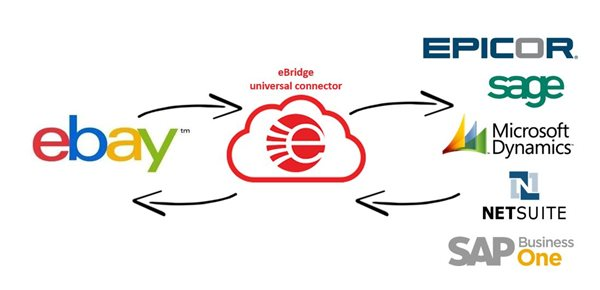 eBay and ERP integration via eBridge iPaaS