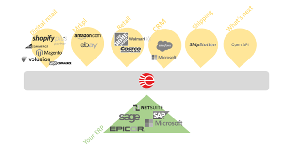 Integrating and syncing your ERP and EDI