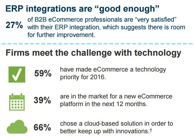Integrate your NetSuite ERP with your eCommerce and EDI