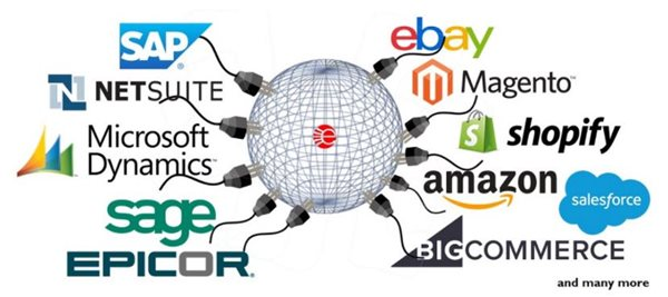 Integrate your eCommerce ERP EDI and Accounting